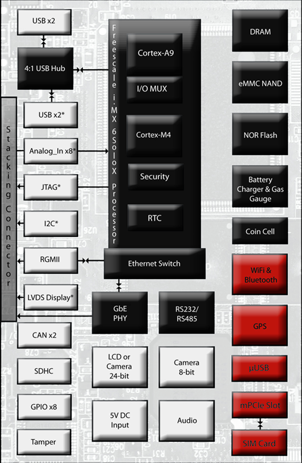 Fury-X Freescale i.MX 6SoloX block diagram