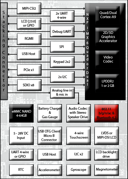 NXP i.MX 6 PoP based Fury-P6 SBC block diagram